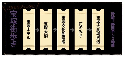 宝塚ローズ倶楽部トップイメージ